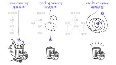 線性經濟、回收經濟、循環經濟之間差異的示意圖|mittag jewelry