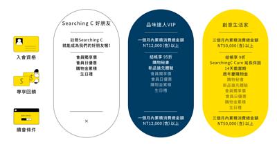 SearchingC-會員制度