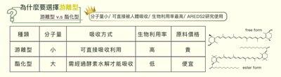 游離型葉黃素,酯化型葉黃素,葉黃素差異,葉黃素比較,AREDS,AREDS2,10:2