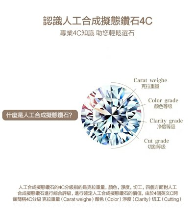 認識人工合成擬態鑽石4C標準