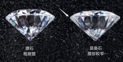 """此外傳統所有高仿鑽包括莫桑石的腰部由於技術限制通常會經過兩次拋磨,因此會出現"""" STRANGE GIRDLE"""" 的現象。是與鑽石區分的重要特徵。"""