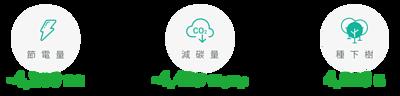 節電量  -4,200 萬度/減碳量  -4,469 萬kgCO2e/種下樹  4,600 棵