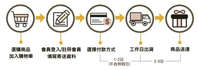 Waymax威瑪購物流程說明