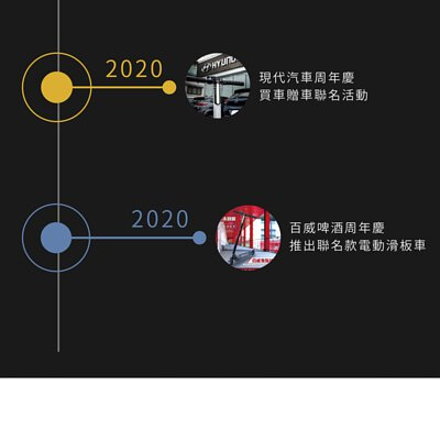 2020 現代汽車周年慶,買車贈車聯名活動。 2020 百威啤酒周年慶,推出聯名款電動滑板車。