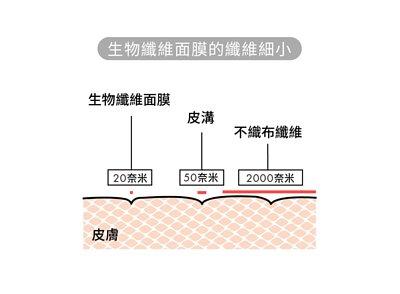 生物纖維面膜是經過嚴謹新生化科技-微生物工程(Microbial Engineering),由天然有機α-纖維素發酵製成的