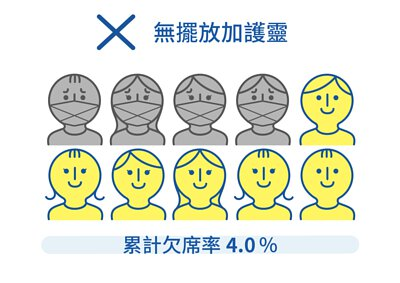 日本小學教室內,無擺放加護靈的小朋友累計欠席率為4.0%