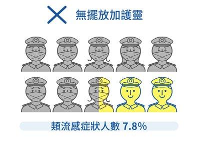 日本自衛隊建築物內,無擺放加護靈的類流感症狀人數為7.8%