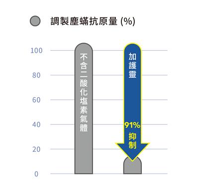 調製塵蟎過敏原圖表,左邊為不含二酸化塩素體的塵螨過敏原,隨著時間過去仍維持100%,右邊為使用加護靈,可抑制91%的塵螨過敏原