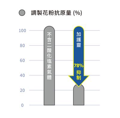 調製花粉過敏原圖表,左邊為不含二酸化塩素氣體的花粉過敏原,隨著時間過去仍維持100%,右邊為使用加護靈,可抑制78%的花粉過敏原