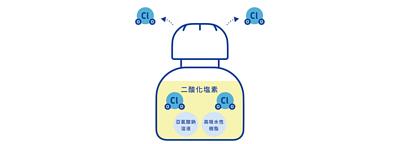 加護靈置放型專利第5593423號,加護靈置放型能長時間穩定釋放極低濃度的二酸化塩素氣體
