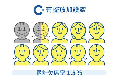 日本小學教室內,有擺放加護靈的小朋友累計欠席率為1.5%