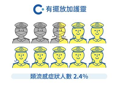 日本自衛隊建築物內,有擺放加護靈的類流感症狀人數為2.4%