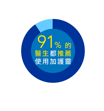 91%醫生推薦加護靈
