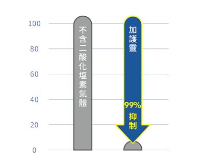 浮游式病菌圖表,左邊為不含二酸化塩素氣體的狀態下,飄浮在空氣中的病菌為100%,右邊為使用加護靈後,可有效抑制99%的浮游病菌