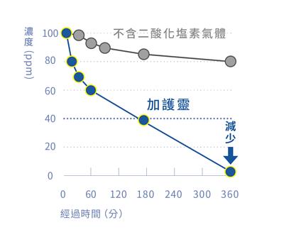 加護靈使阿摩尼亞(氨)降低的圖表,上面灰線為不含二酸化塩素氣體的狀態下,阿摩尼亞為100%,而使用加護靈後,阿摩尼亞即開始下降,可有效抑制99%的阿摩尼亞
