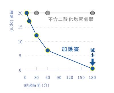 加護靈使硫化氫降低的圖表,上面灰線為不含二酸化塩素氣體的狀態下,硫化氫為100%,而使用加護靈後,硫化氫即開始下降,可有效抑制99%的硫化氫