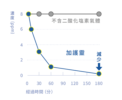 加護靈使甲硫醇降低的圖表,上面灰線為不含二酸化塩素氣體的狀態下,甲硫醇為100%,而使用加護靈後,甲硫醇即開始下降,可有效抑制99%的甲硫醇