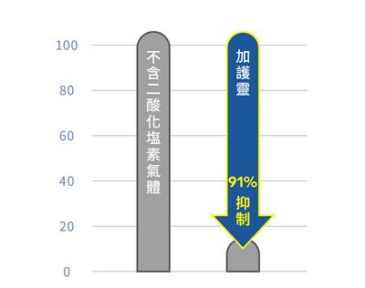 調製塵蟎過敏原圖表,左邊為不含二酸化塩素氣體的塵螨過敏原,隨著時間過去仍維持100%,右邊為使用加護靈,可抑制91%的塵螨過敏原