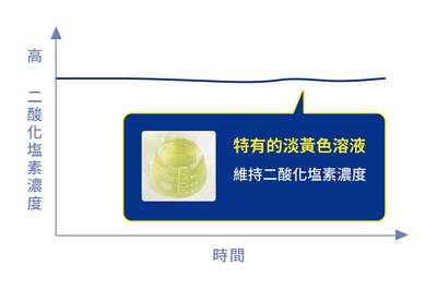使用一般方法製作的二酸化塩素製品,濃度會隨時間降低,難以長時間保存。