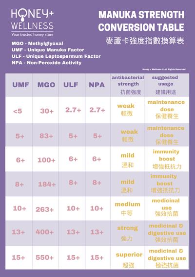 Manuka UMF MGO Unique Manuka Factor Antibacterial antioxidant 麥蘆卡抗菌指數 抗菌強度