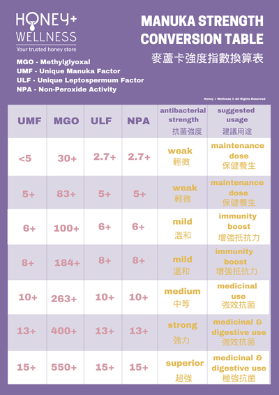 UMF vs MGO Manuka honey conversion 麥蘆卡 蜂蜜抗菌指數 UMFVS