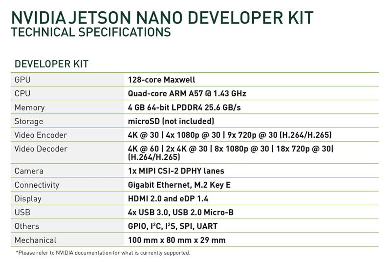 NVIDIA Jetson Nano Development Kit
