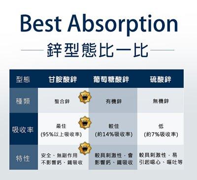 甘胺酸鋅吸收率95%以上,為市售最佳吸收率