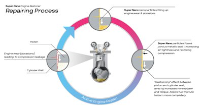 super nano engine restorer repairing process chart diagram