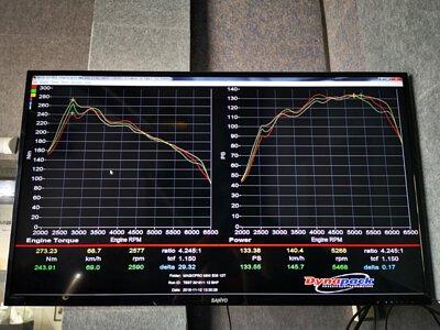 super nano engine restorer dyno chart mini cooper b38 1.2t