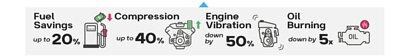 super nano engine restorer benefits increase compression decrease engine vibration