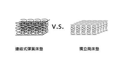 床墊彈簧比較
