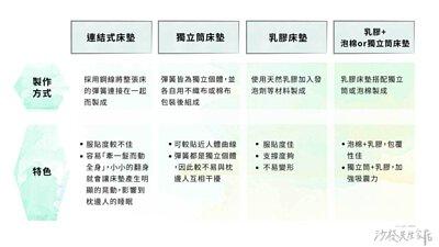 床墊材質4種類