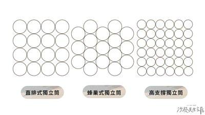 獨立筒依照彈簧的排列方式、直徑、數量