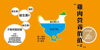 黑羽土雞肉的營養價值:低脂高蛋白!