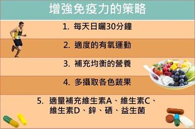 武漢肺炎病毒,新型冠狀病毒(COVID-19),增強免疫力的策略 :1. 每天日曬30分鐘 2. 適度的有氧運動3. 補充均衡營養 4. 多吃各色蔬果 5. 適量補充維生素A、維生素C、維生素D、鋅、硒、益生菌
