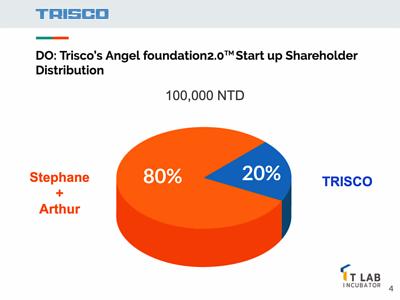 Shareholder Distribution