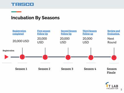 Incubation By Seasons