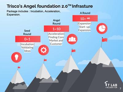 Trisco's Angel Foundation 2.0 Infrasture