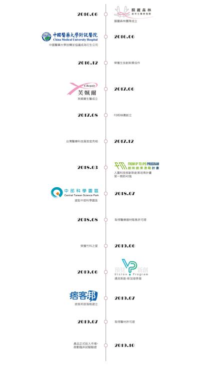 2016.06膜麗森林團隊成立,2016.06中國醫藥大學技轉並協議成為衍生公司,2016.12榮獲生技創新獎佳作,2017.06芙姵爾生醫成立,2017.08FB粉絲團成立,2017.12台灣醫療科技展首度亮相