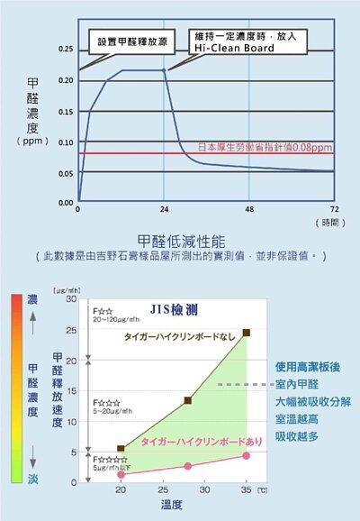 降低甲醛濃度