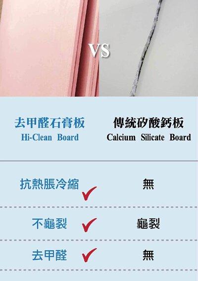 石膏板和矽酸鈣板