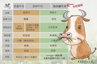 卡尼生肉餐採用紐西蘭草飼牛肉