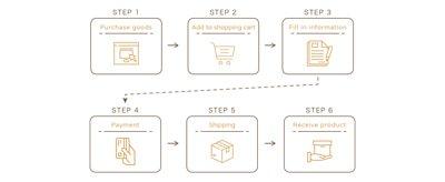 購物流程簡圖_英文