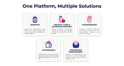 one platform, multiple solutions, diabetes, Dietetic Care, Nutrition Support, hypertension, Affordable, Integrated Management