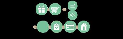 NRN有機精油驢奶皂,購買流程
