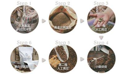 阿拉比卡咖啡豆,中深烘焙,生產流程圖|咖啡禮盒