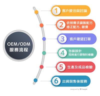oem-odm食品一條龍代工|永真生技