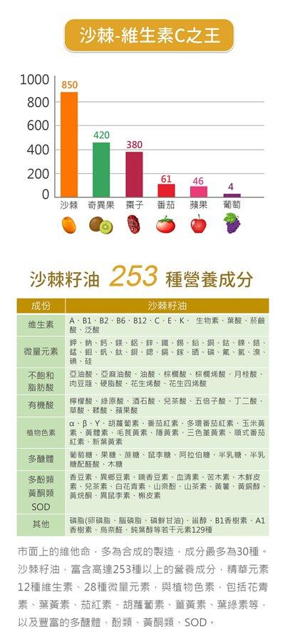 頂級沙棘護理凝膠 253種營養成分