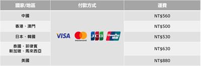 海外訂購付款方式及運費計算
