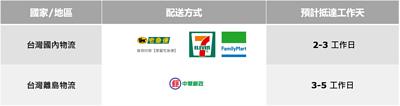台灣訂購配送方式與預計抵達天數